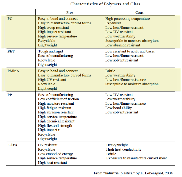 Polymers and glass comparison